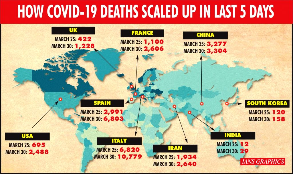 How Covid-19 deaths scaled up in last 5 days.
