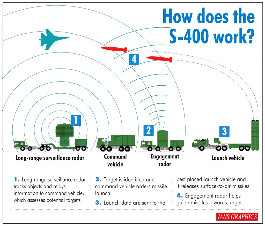 How does the S-400 work?