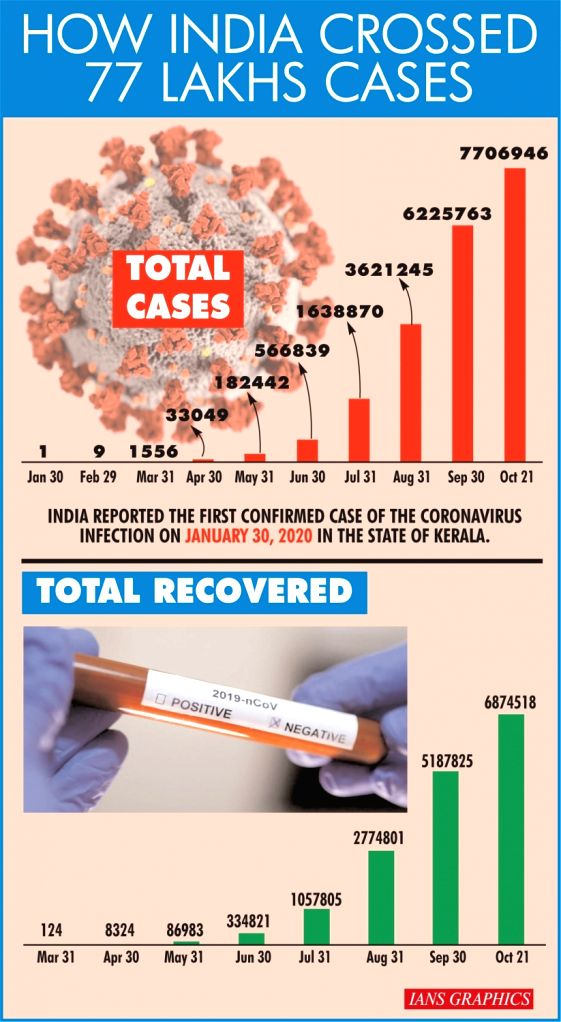 How India crossed 77 lakhs cases.