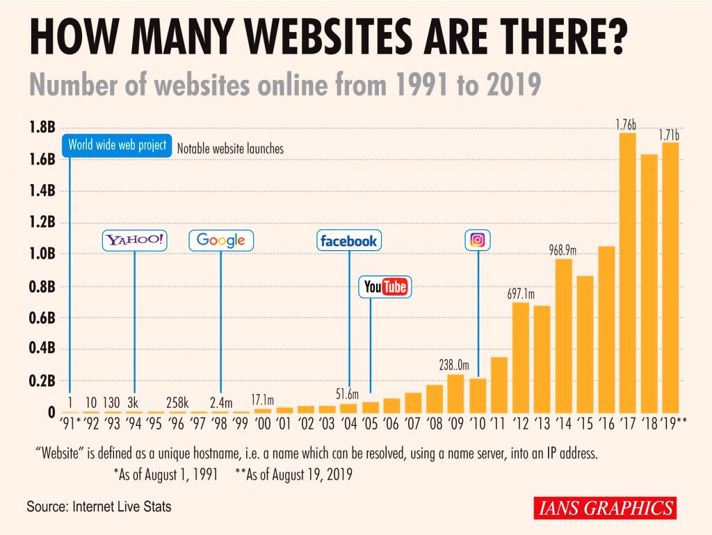 How Many Websites Are There?.