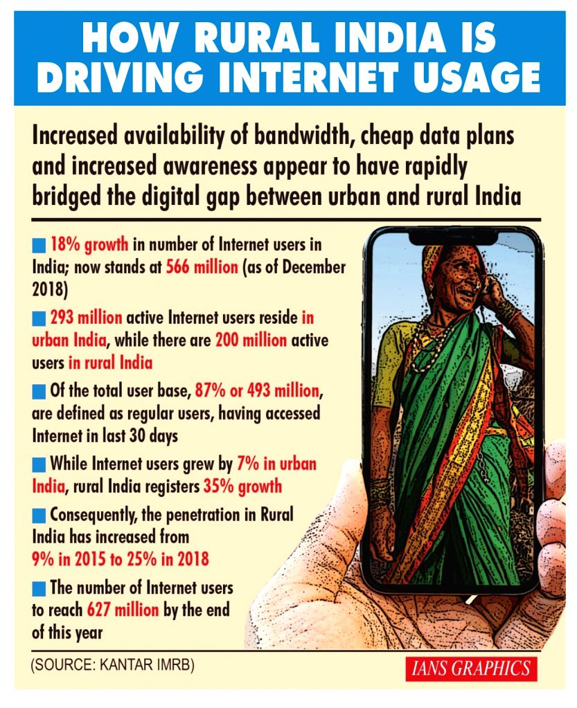 How Rural India Is Driving Internet Usage.