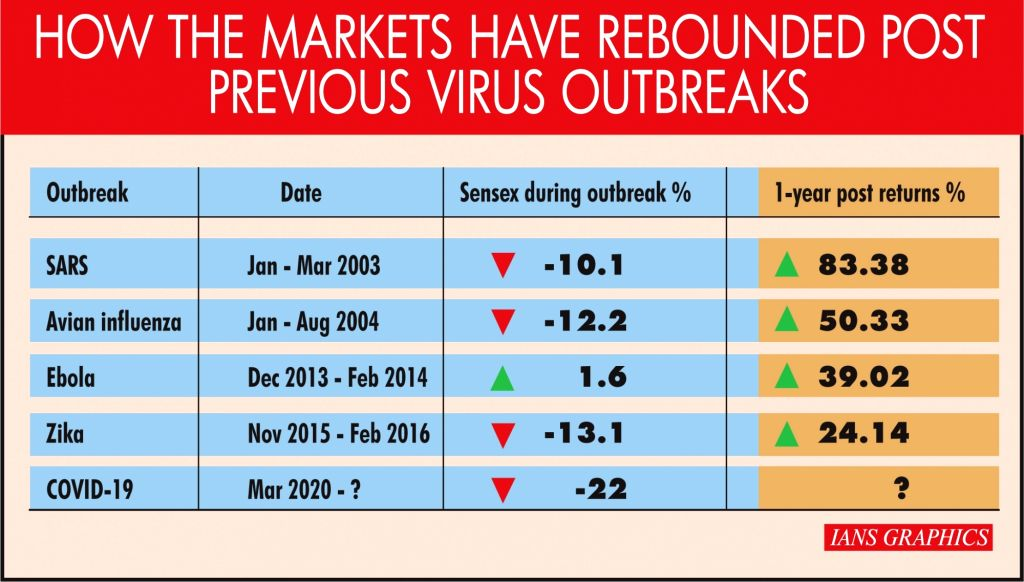 How the markets have rebounded post previous virus outbreaks.
