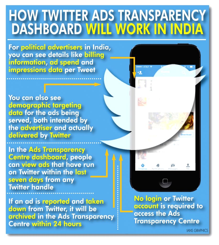 How Twitter ADS transparency dashboard will work in India. (IANS Infographics)