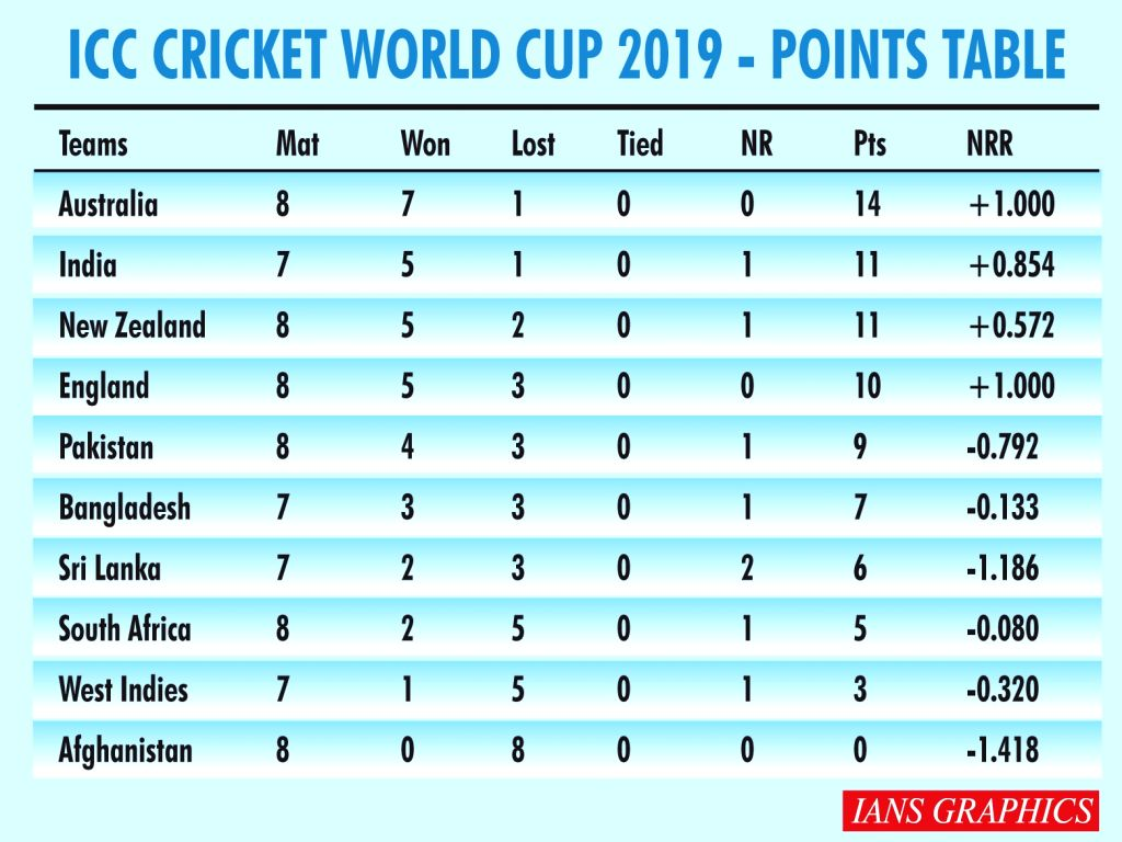 ICC Cricket World Cup 2019 - Points Table. (IANS Infographics)