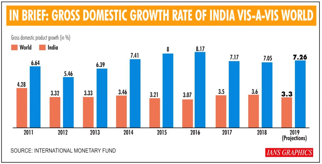 In Brief: Gross Domestic Growth Rate Of India Vis-A-Vis World. (IANS Infographics)