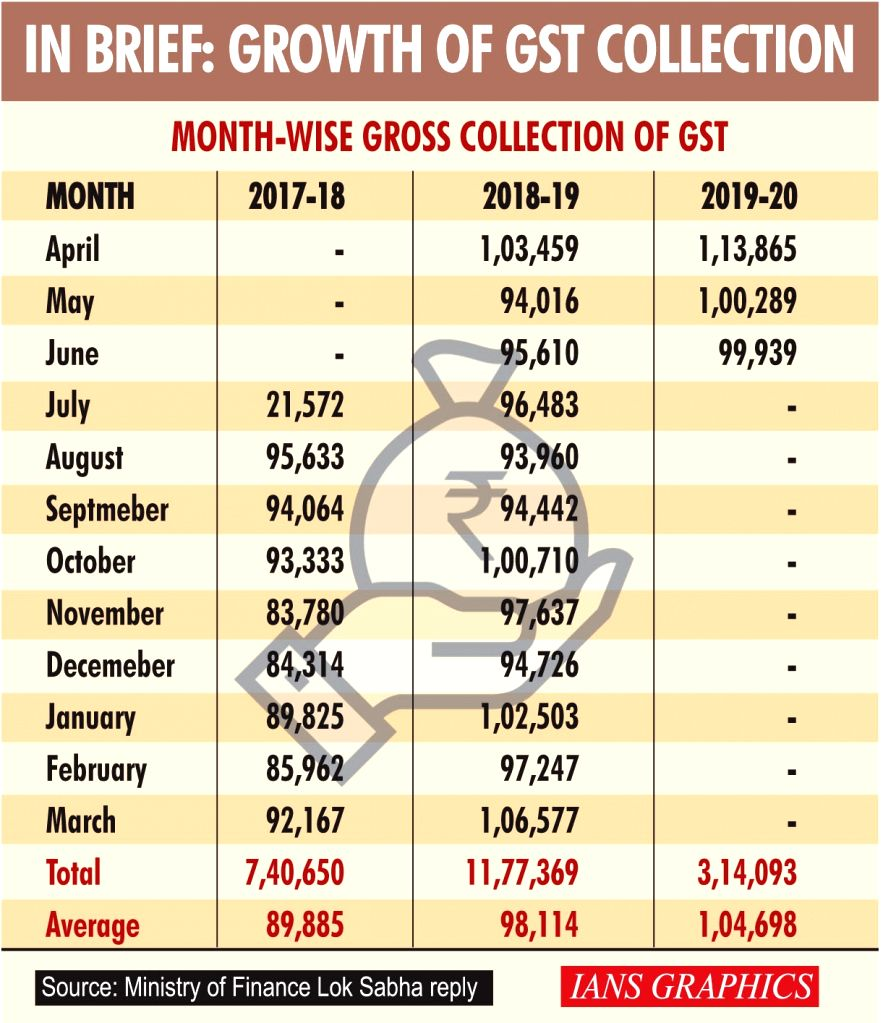 In brief: Growth of GST collection.