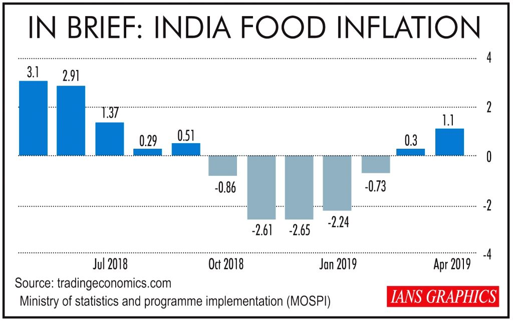 In Brief: India Food Inflation.