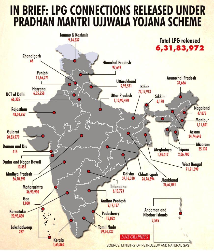 In Brief: LPG connections released under Pradhan Mantri Ujjwala Yojana Scheme.
