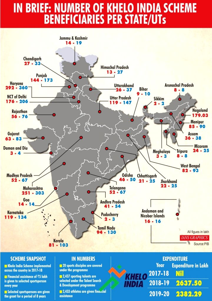 In brief: Number of Khelo India scheme beneficiaries per state/UT.