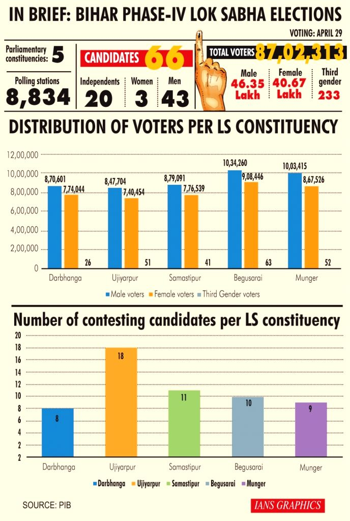 In brief: Phase IV Lok Sabha elections.