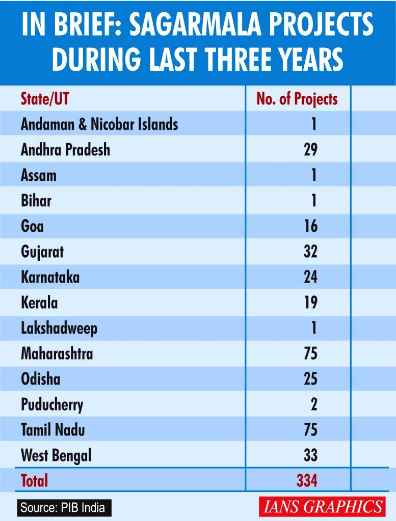 In brief: Sagarmala projects during last three years.