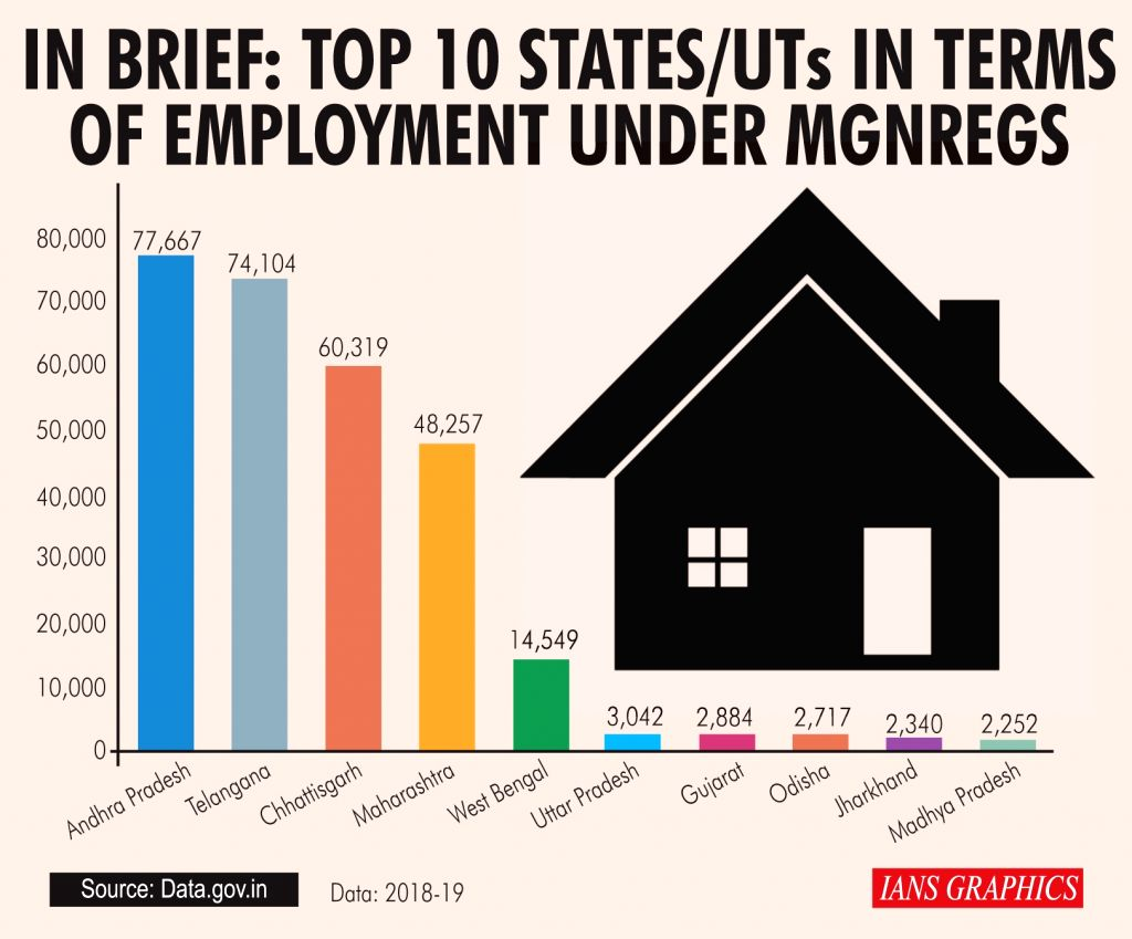 In Brief: Top 10 States/UTs In Terms Of Employment Under MGNREGS.