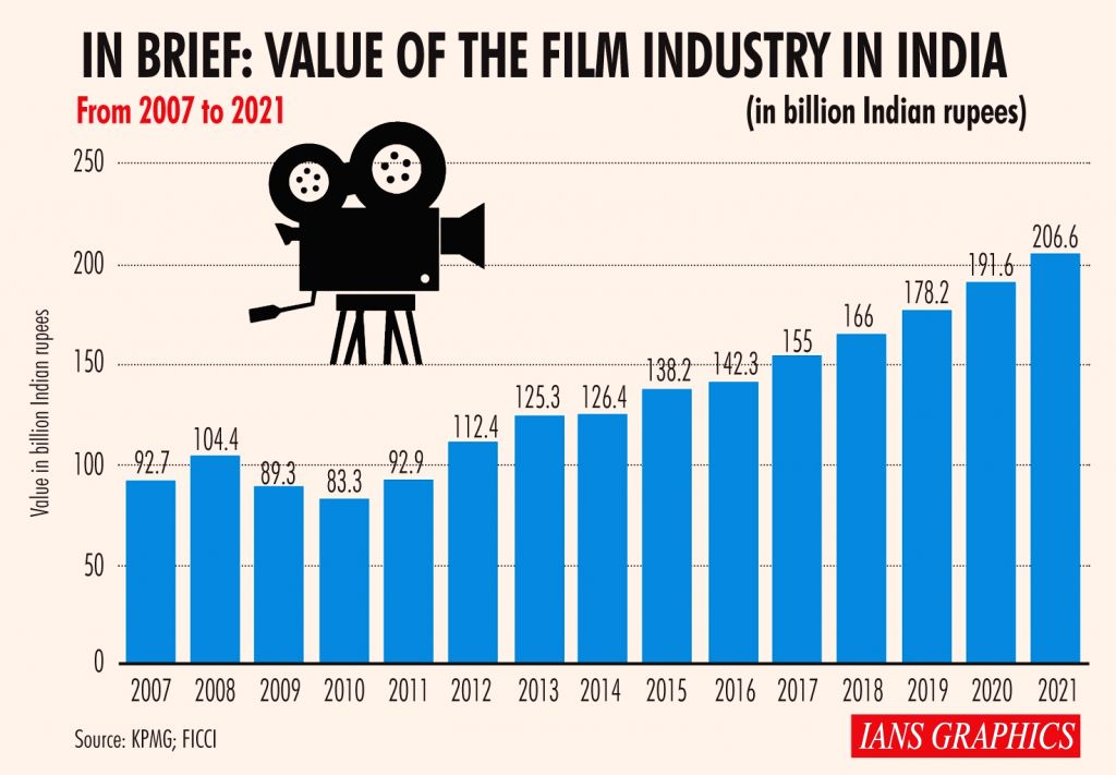 In brief: Value of the film industry in India.