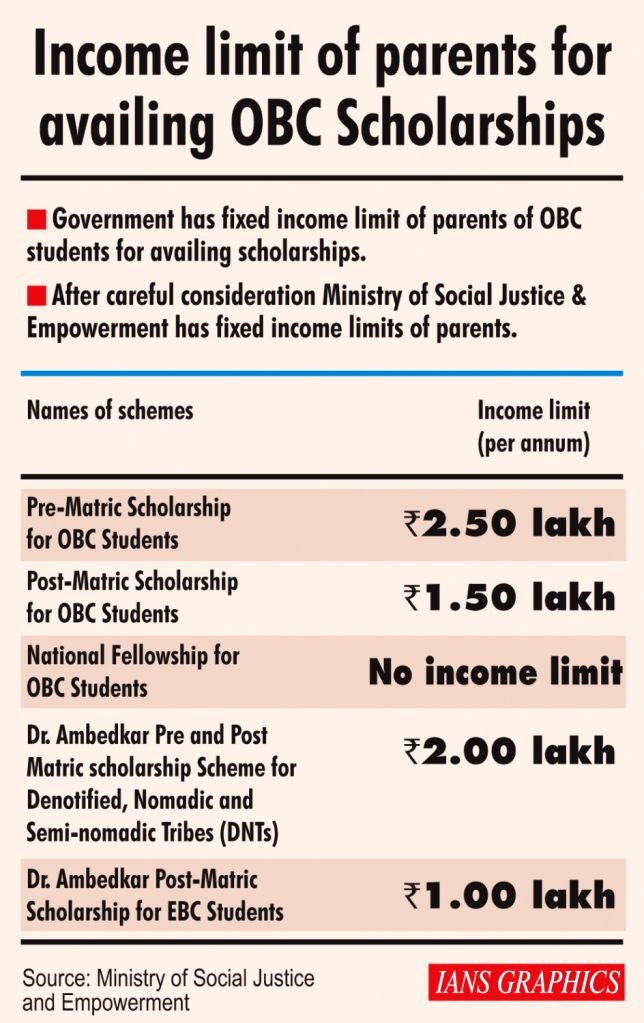 Income limit of parents for availing OBC Scholarships.