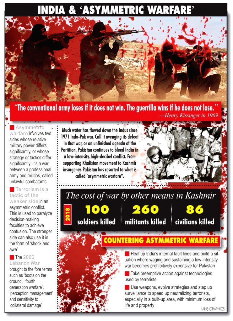 India and Asymmetric Warfare.