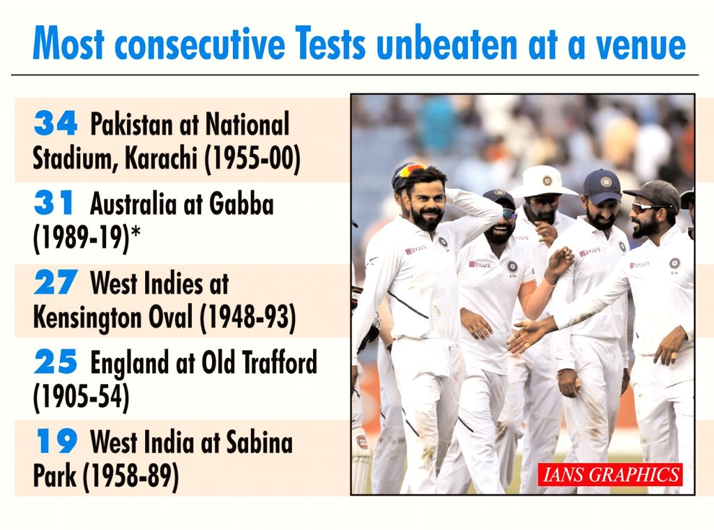 India breach Fortress Gabba, first to beat Aus at the venue in 32 years.