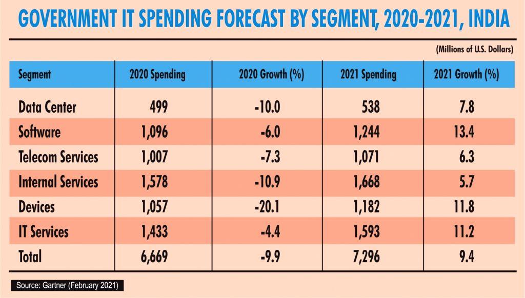 India govt IT spending to grow 9.4% in 2021: Gartner.