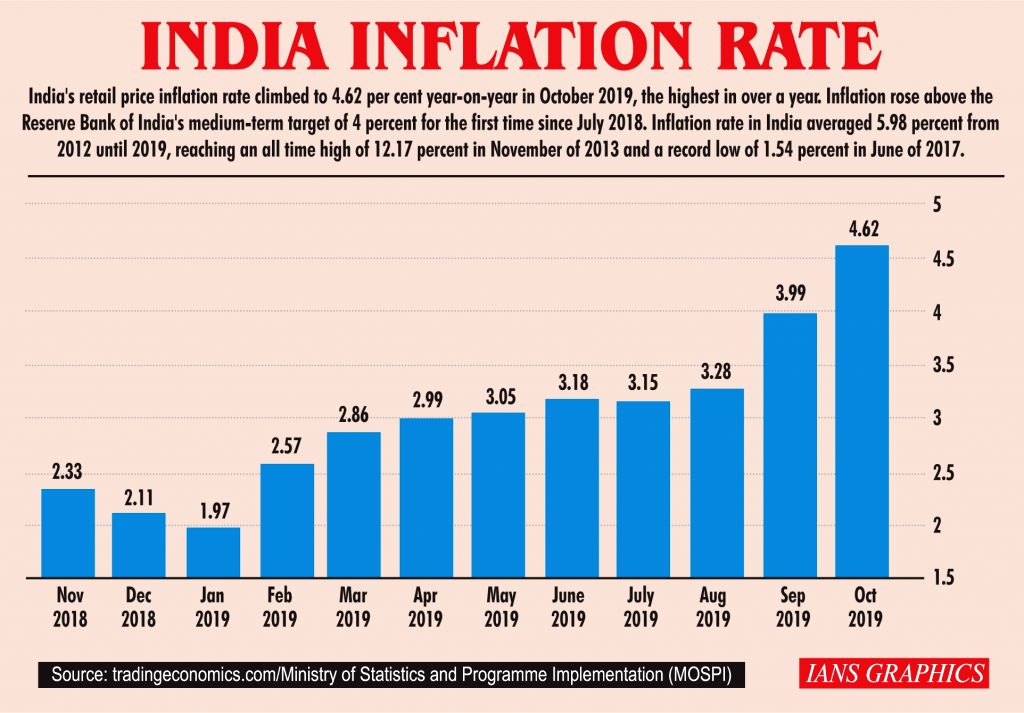 India Inflation Rate.