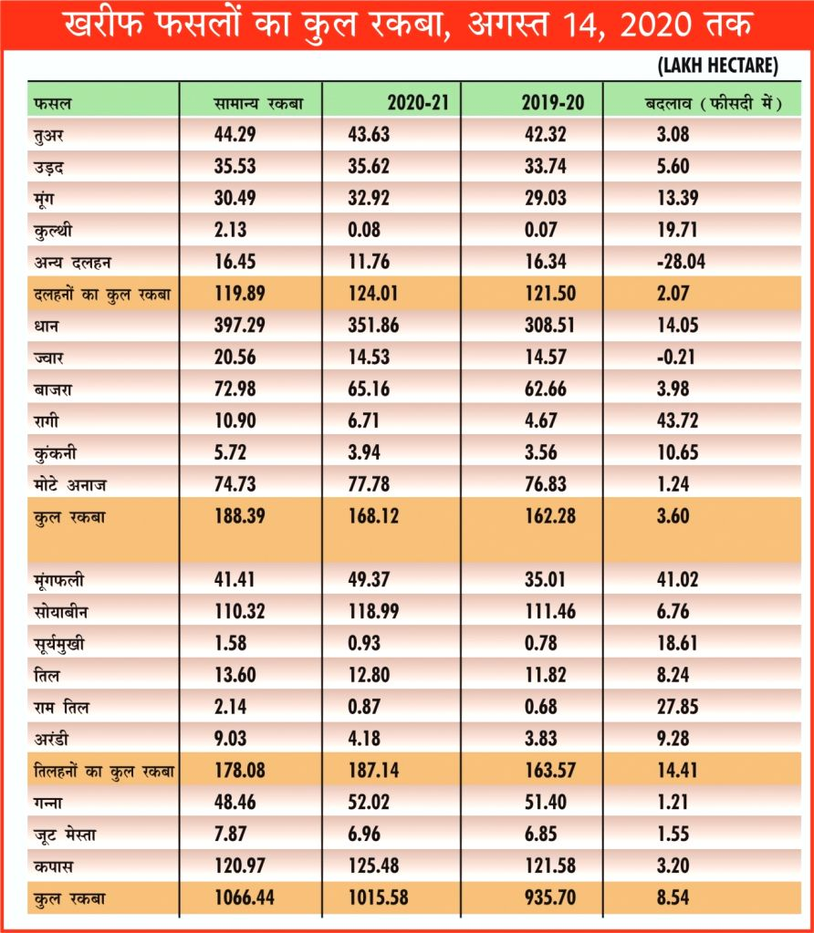 India Kharif Crop Sowing - Aug 14, 2020.