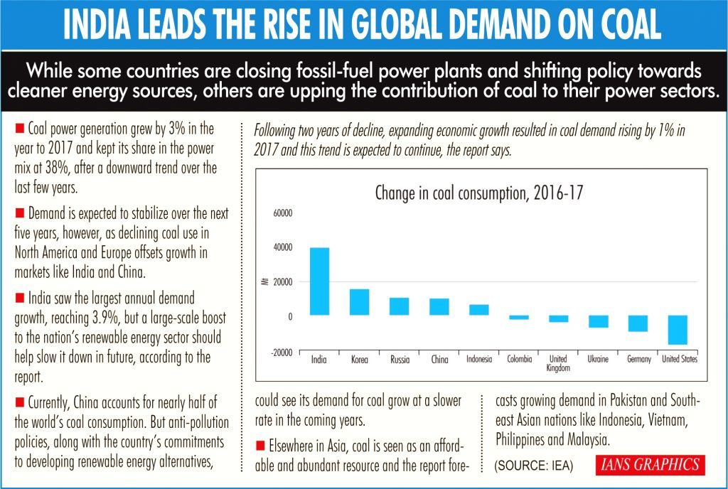 India leads the rise in global demand on coal.