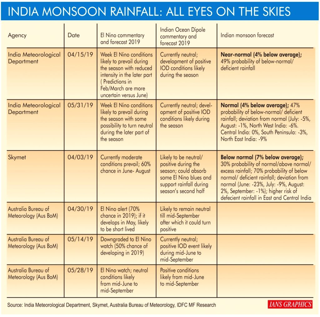 India Monsoon Rainfall: All Eyes On The Skies.