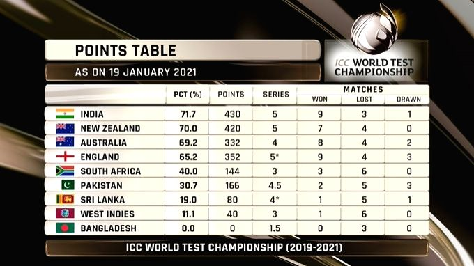India move to top spot in World Test C'ship standings.(photo:twitter)