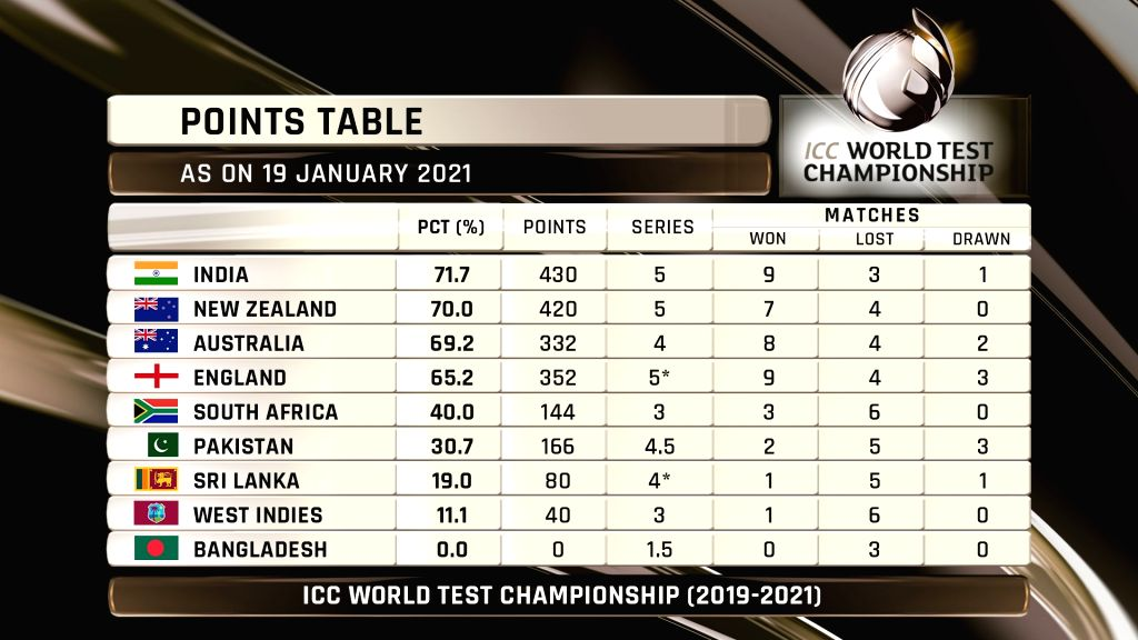 India move to top spot in World Test Championship standings (@ICC/Twitter)