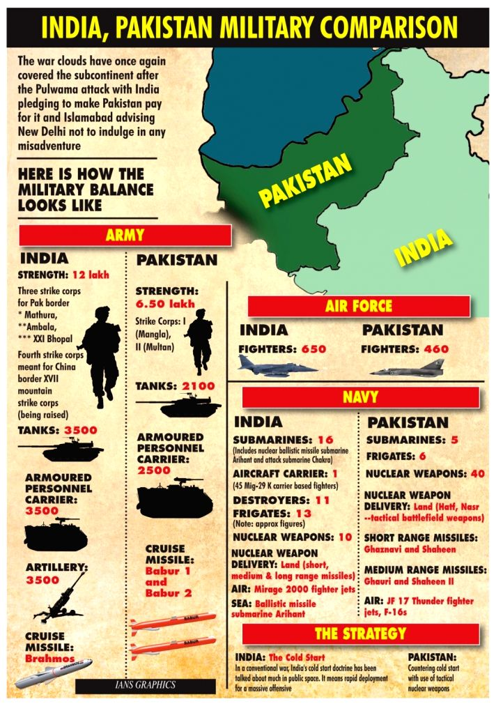 India, Pakistan Military Comparison.