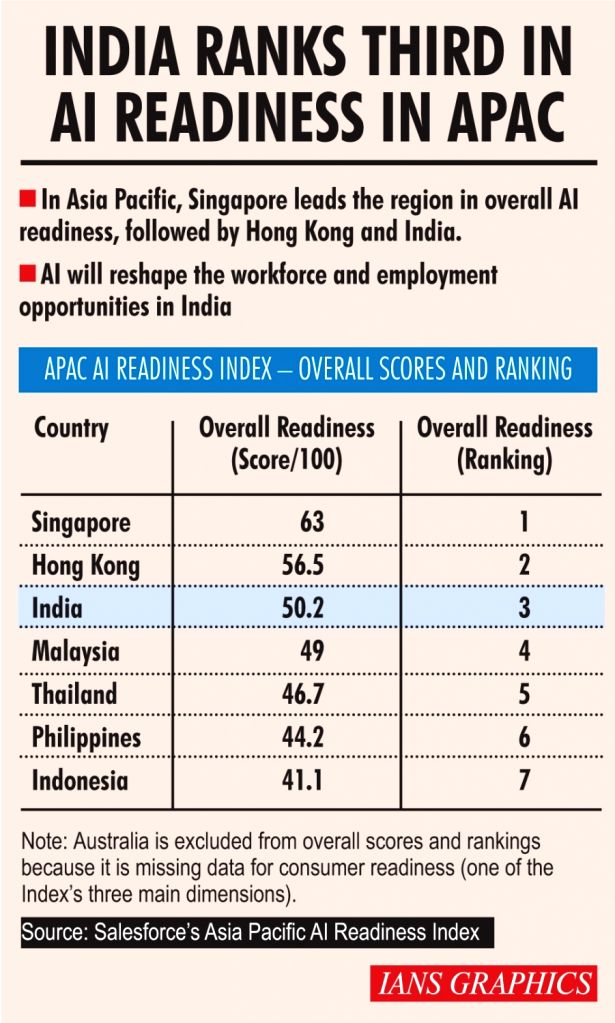 India ranks third in AI readiness in APAC.(IANS Infographics)