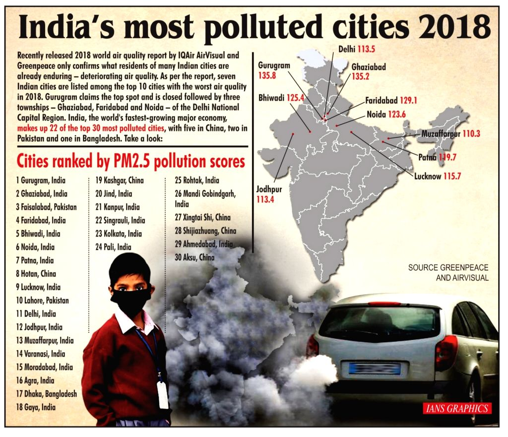India's most polluted cities 2018.
