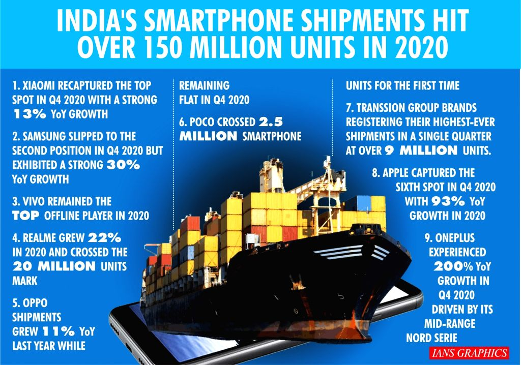 India's smartphone shipments hit over 150 million units in 2020