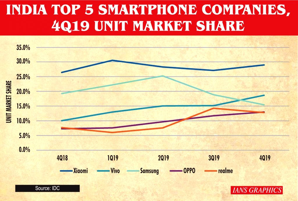India smartphone market, top 5 companies, shipment in millions, market share, year-on-year growth, 4Q19.