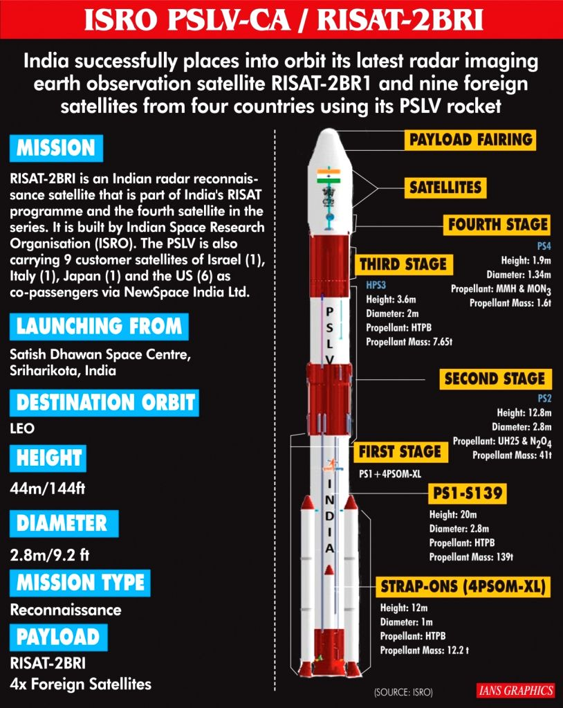 India successfully places into orbit its latest radar imaging earth observation satellite RISAT-2BR1 and nine foreign satellites from four countries using its PSLV rocket.