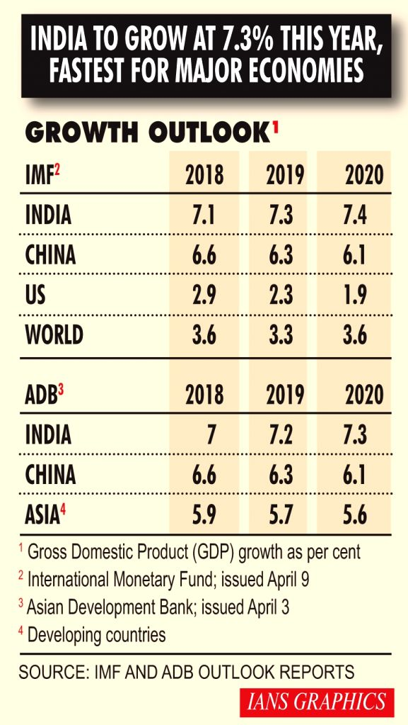 India to grow at 7.3% this year, fastest for major economics.