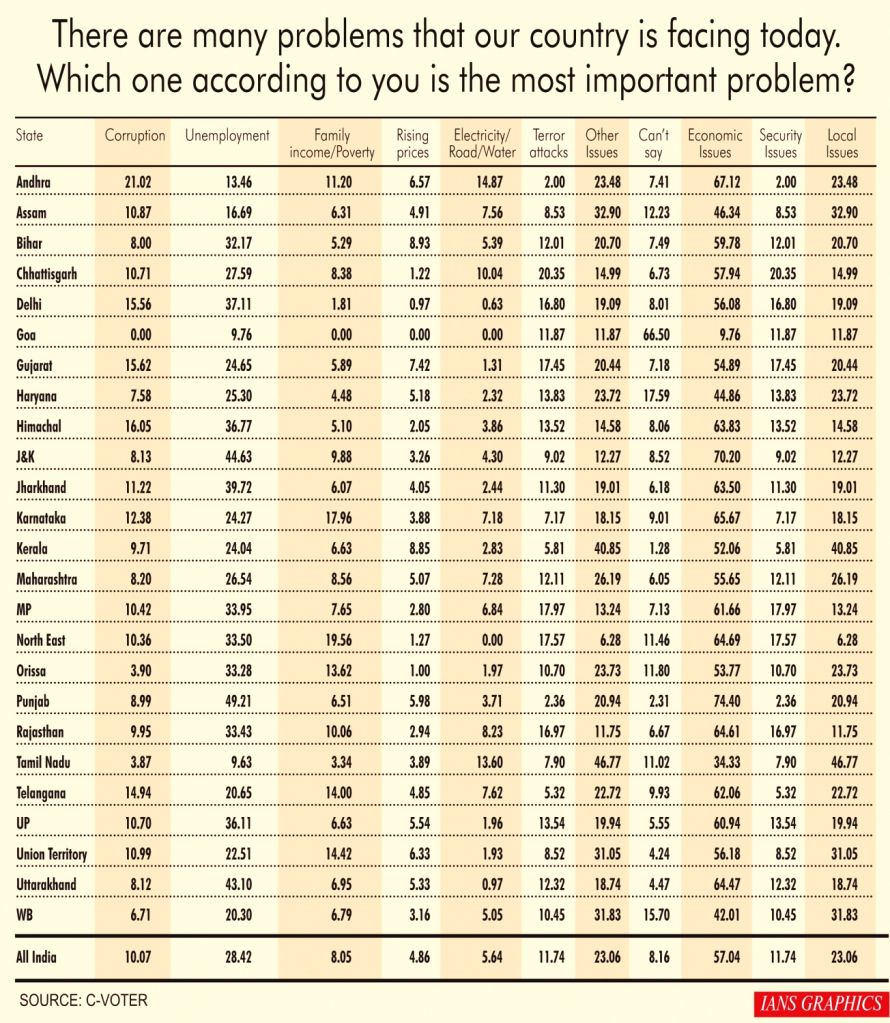 India Tracker 2019 : There are many problems that our country is facing today. Which one according to you is the most important problem?