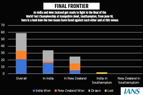 India walk into Hampshire Bowl with the edge of experience. (IANS Infographics)