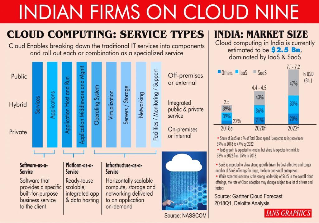 Indian firms on cloud nine. (IANS Infographics)