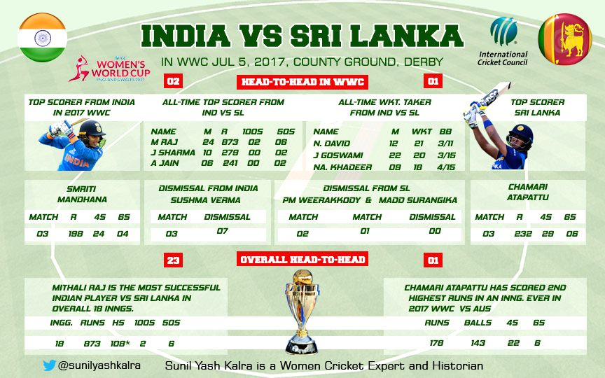 Indians vie For World Cup semis berth against Sri Lanka
