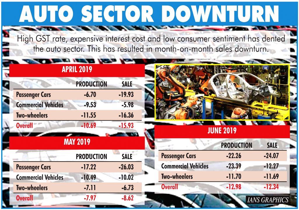 Infographics: Auto sector downturn.(IANS Infographics)