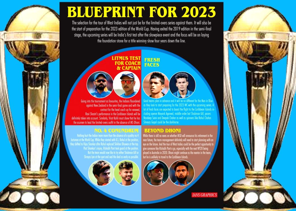 Infographics: Blueprint For 2023. (IANS Infographics)