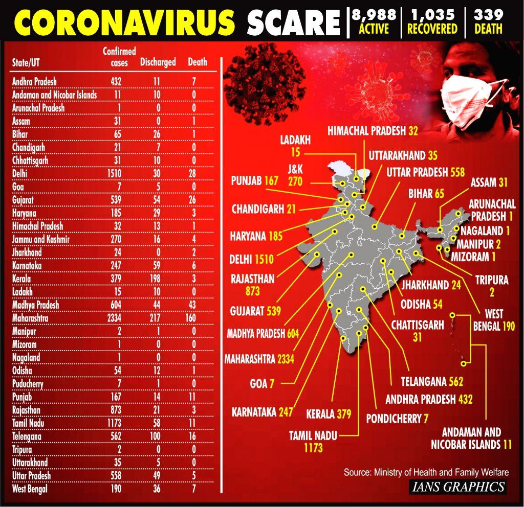 Infographics: Coronavirus Scare. (IANS Infographics)