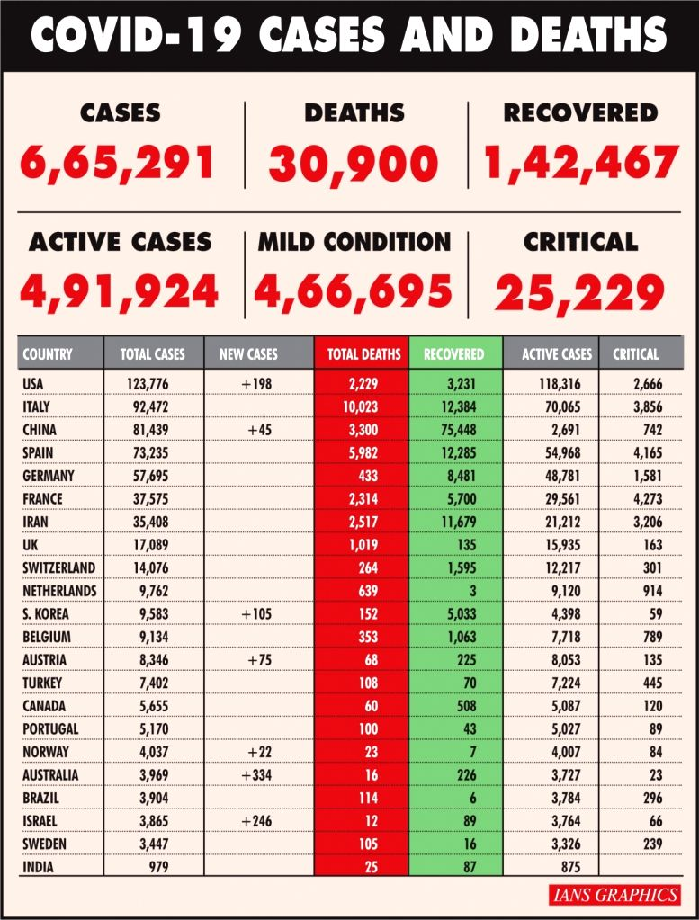 Infographics: Covid-19 cases and deaths. (IANS Infographics)