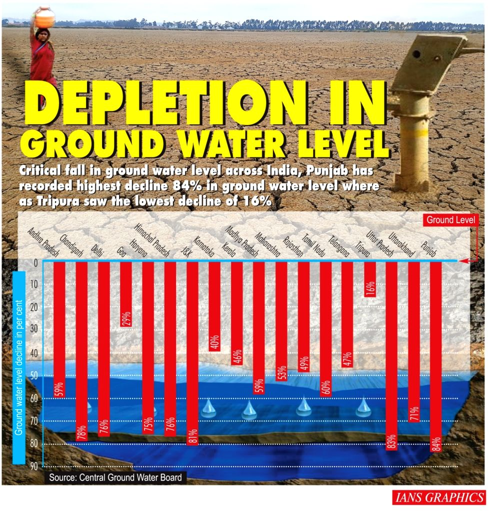 Infographics: Depletion in ground water level. (IANS Infographics)