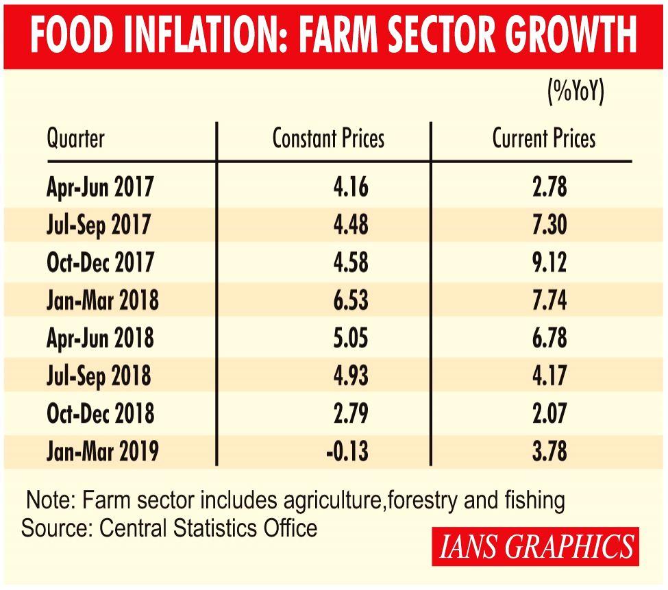 Infographics: Food Inflation: Farm Sector Growth. (IANS Infographics)