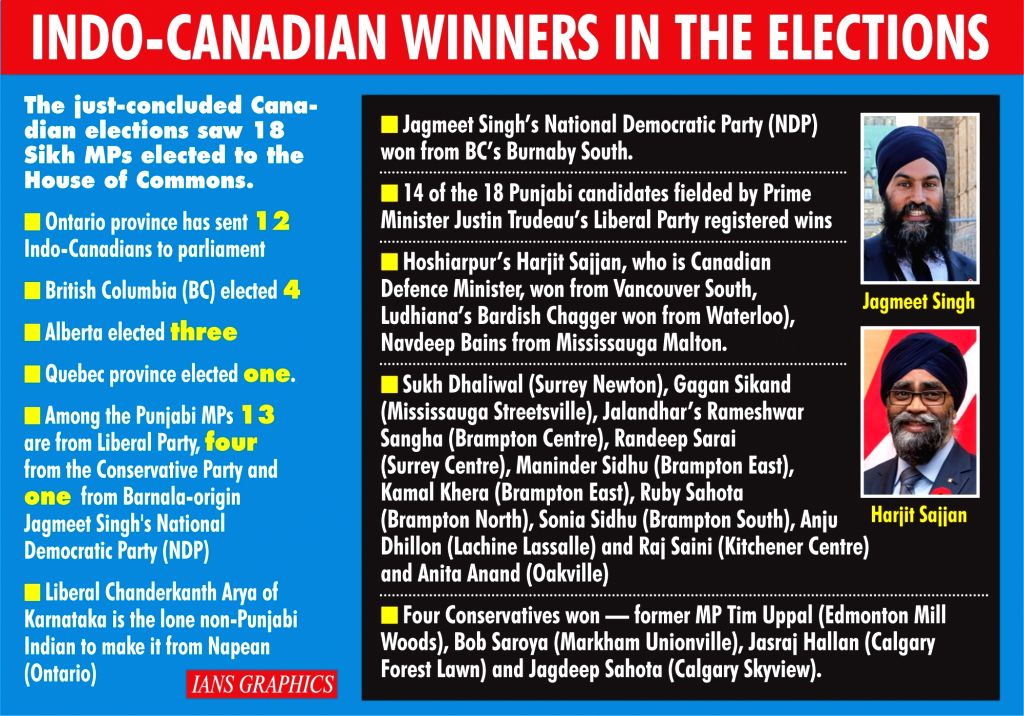 Infographics: Indo-Canadian Winners In The Elections. (IANS Infographics)