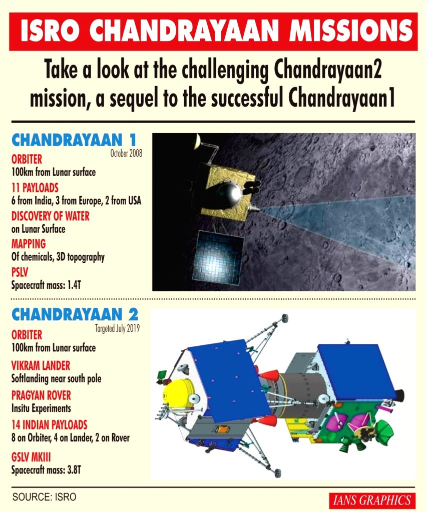 Infographics: ISRO Chandrayaan Missions. (IANS Infographics)
