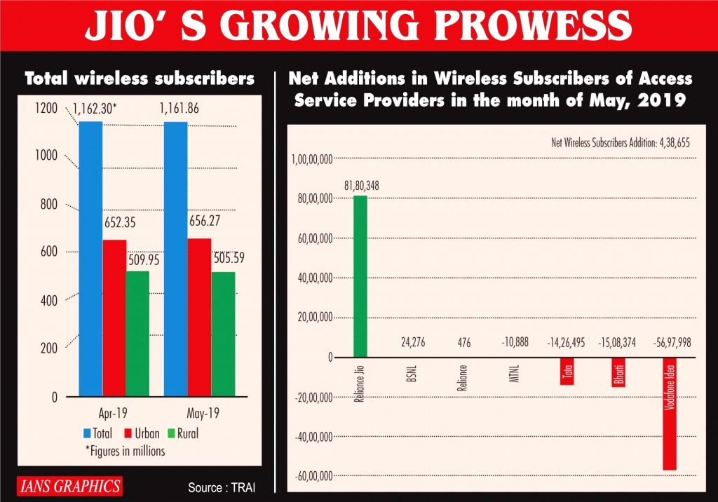 Infographics: Jio's growing prowesss. (IANS Infographics)