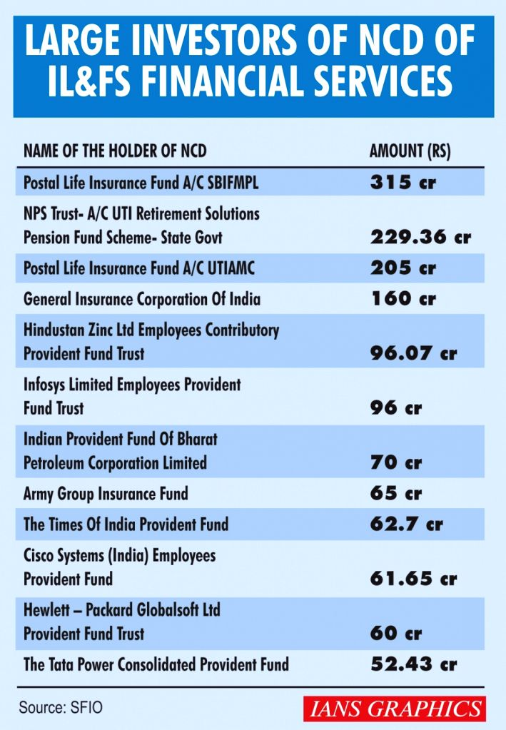 Infographics: Large Investors of NCD of IL&FS Financial Services.(IANS Infographics)