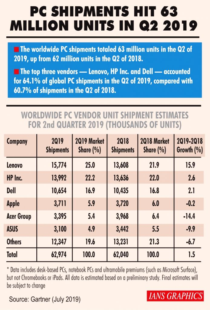 Infographics: PC shipments hit 63 million units in Q2 2019.(IANS Infographics)
