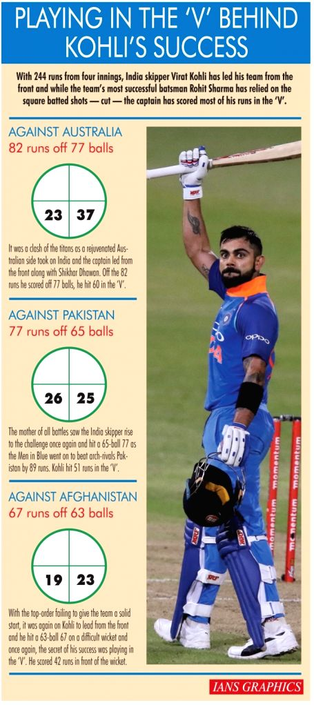 Infographics: Playing in the 'V' behind Kohli's success. (IANS Infographics)